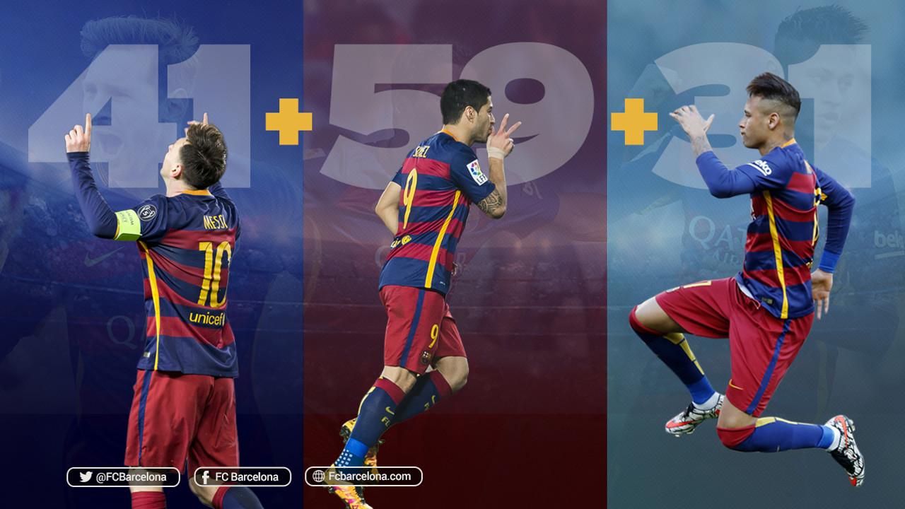 El trident format per Messi, Suárez i Neymar Jr ha tancat la temporada 2015/16 amb 131 gols / FCB
