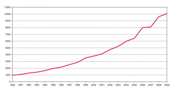 Número de publicações científicas por ano de autoria ou co-autoria de investigadores portugueses (consideradas no InCitesTM, Thomson Reuters(2010))