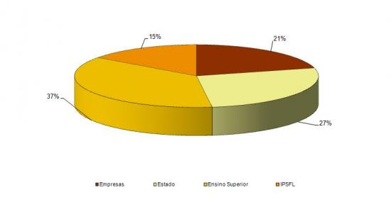 Repartição da despesa em I&D por sector de execução em 1995, 1995 (%)