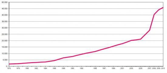 Número de investigadores em equivalente a tempo integral (ETI) em Portugal, Número de investigadores (ETI)