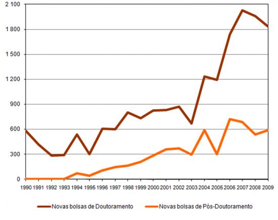 Bolsas de Doutoramento e de Pós-Doutoramento atribuídas anualmente pela FCT, Número de bolsas atribuídas