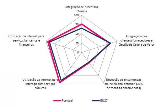 Negócio Electrónico nas Grandes Empresas nos Países da União Europeia, (s/ sector financeiro), 2011, 1º trimestre, (%)