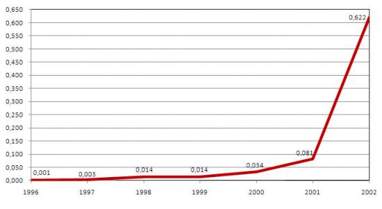 Conectividade Internacional da RCTS - Rede Ciência Tecnologia e Sociedade (1996-2002), Giga bits por segundo (Gps), em Julho de cada ano