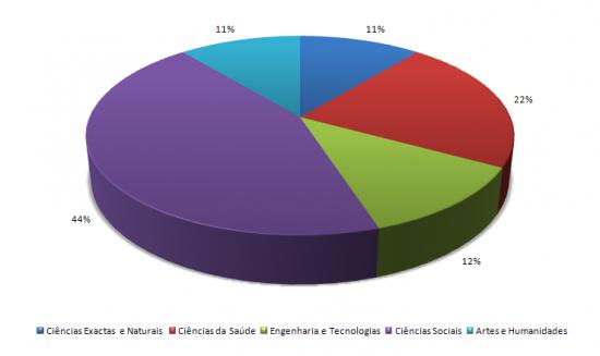 Distribuição dos Títulos da b-on Disponibilizados à U. de Cabo Verde, Títulos por agrupamentos de áreas científicas (%)