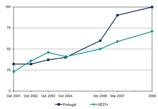 Evolução do indicador de disponibilização completa online de serviços públicos básicos, 2001 a 2009 (Score %)