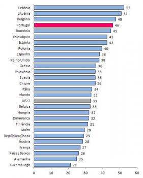 Percentagem de Mulheres no Total de Investigadores nos Países da UE , 2009, (%).