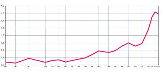 Percentagem da despesa total em I&D no PIB em Portugal, (%).