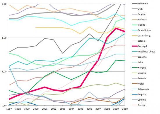 Evolução da Percentagem da Despesa Total em I&D no PIB nos Países da UE com Valores entre 0,5% e 2%, %