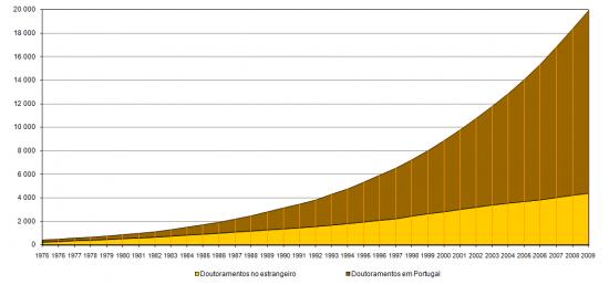 Valores acumulados de doutoramentos realizados em Portugal e realizados no estrangeiro e reconhecidos por universidades portuguesas desde 1970, Número total de Doutorados