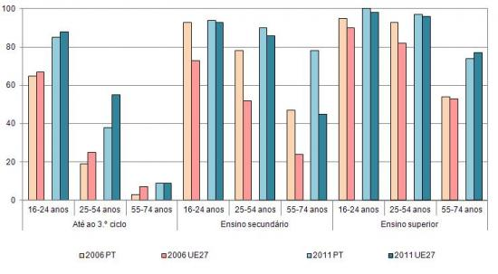 Utilizadores de Internet, por escalão etário e nível de escolaridade completo em Portugal e na UE27, (%) População total em cada grupo