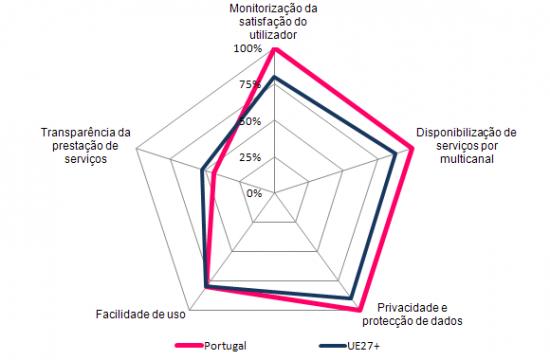 Experiência de Utilizador de Serviços Públicos Electrónicos, 2010, (%)