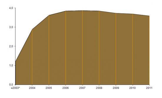 Número de declarações de Imposto de valor Acrescentado (IVA) submetidas pela Internet, Milhões de declarações