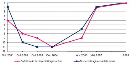 Evolução do lugar de Portugal nos Rankings de disponibilização de Serviços Públicos Online na UE15, 2001 a 2009, Ranking