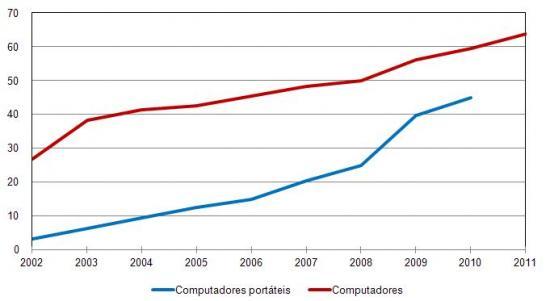 Penetração de Computadores em Agregados Familiares (Todos e portáteis),%, Agregados familiares com pelo menos uma pessoa de 16 aos 74 anos de idade(dados do 1º trimestre de cada ano)
