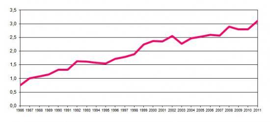 Percentagem do orçamento público de I&D no total do orçamento do Estado (Fundos Nacionais e Comunitários), (%)