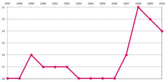Evolução do Lugar de Portugal no Ranking da Percentagem da Despesa em I&D em relação ao PIB na UE27, nº de ordem no ranking dos 27 países