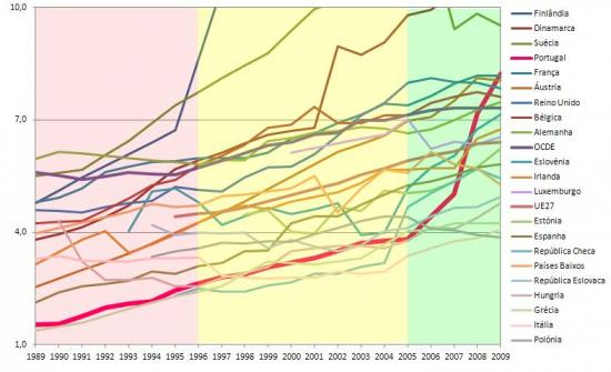 Evolução do n.º de investigadores ETI por milhar de população activa nos Estados Membros da UE com valores entre 1‰ e 10‰, ‰