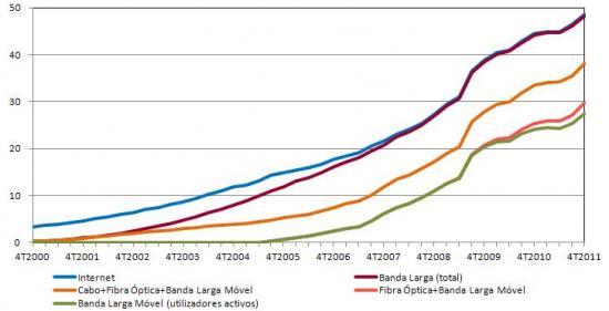 Penetração da Internet na População - Total e Banda Larga: total, cabo+fibra óptica+móvel(activos), fibra óptica+móvel(activos), móvel(activos), %, Clientes na população total, em cada trimestre