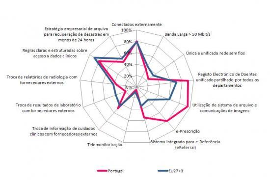 Perfil de e-Saúde de Hospitais de Cuidados Agudos, 2010 (%)
