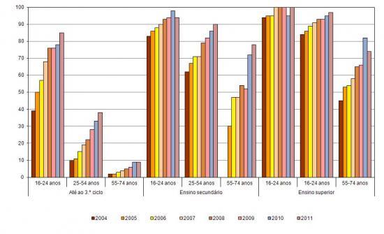 Utilizadores de Internet, por escalão etário e nível de escolaridade completo, (%) População total em cada grupo