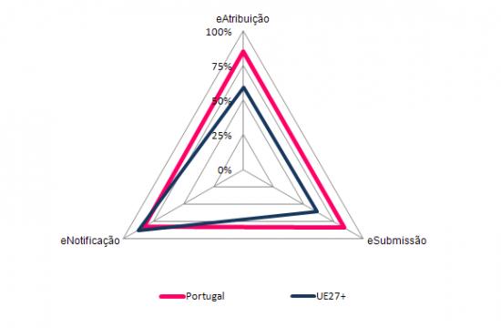 Processo Pré-atribuição de Compras Públicas Electrónicas, 2010 (%)