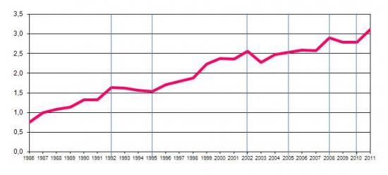 Percentage of Public R&D Budget in Total Public Budget (National and Community Funds), %