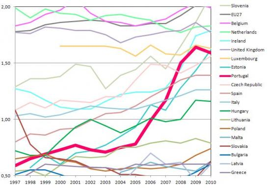 Evolution of the percentage of R&D expense in GDP for EU Member States with values between 0.5% and 2%, %