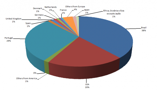 Distribution of access to the Linguateca website (http://www.linguateca.pt/) by geographical origin, Accumulated hits from July 1998 to November 2008 from top regional domain address 2008