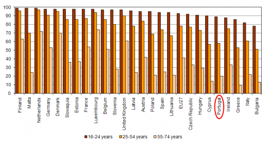 Internet users by age groups in EU Member States, 2010, (%) people from 16 to 74 years old