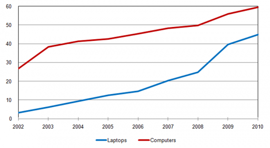 Computer Penetration in the Households (All and Laptops),%, Households with at least one person aged from 16 to 74 (1st quarter of each year)