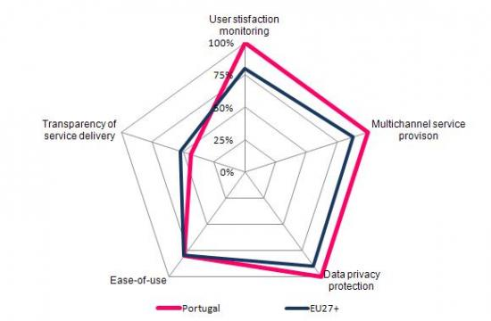 User Experience of e-Government Services Delivery, 2010, (%)