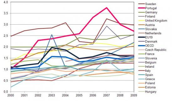 Percentage of PhD's obtained in EU countries in the corresponding age brackets, %
