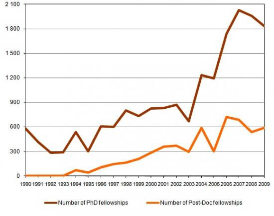 PhD and Post-Doc fellowships awarded annually by FCT, Number of fellowships awarded