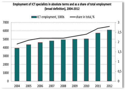Evolução da Empregabilidade de Especialistas TIC (2004 - 2012)