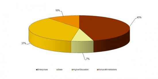 Share of R&D spending by sector in 2010, 2010, (%)