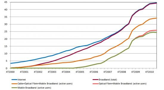 Internet Penetration in the Population – Total and Broadband: total, cable+optical fibre+mobile(active users), optical fibre+mobile (active users), mobile (active users), %, Customers in the total population, in each semester