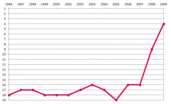 Evolution of the rank of Portugal in number of FTE researchers per thousand active population within EU27, ‰
