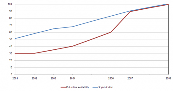 Basic Public Services (Full Online Availability, Sophistication), %, end of each year
