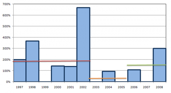 RCTS - Technology and Society Network - annual international connectivity growth (1997-2008), In July of each year