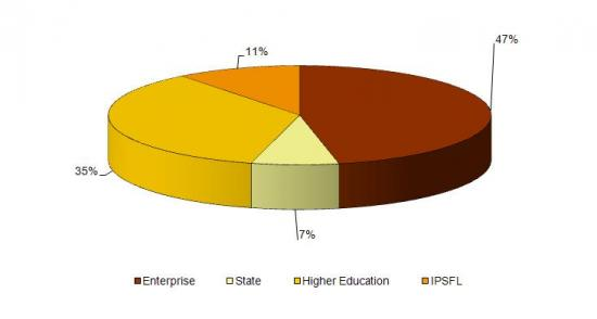 Share of R&D spending by implementation sector in 2009