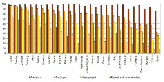 Internet users by main occupation among EU Member States, 2009, (%) People from 16 to 74 years old